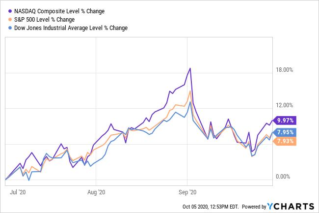 Stock Market 3rd Quarter Return