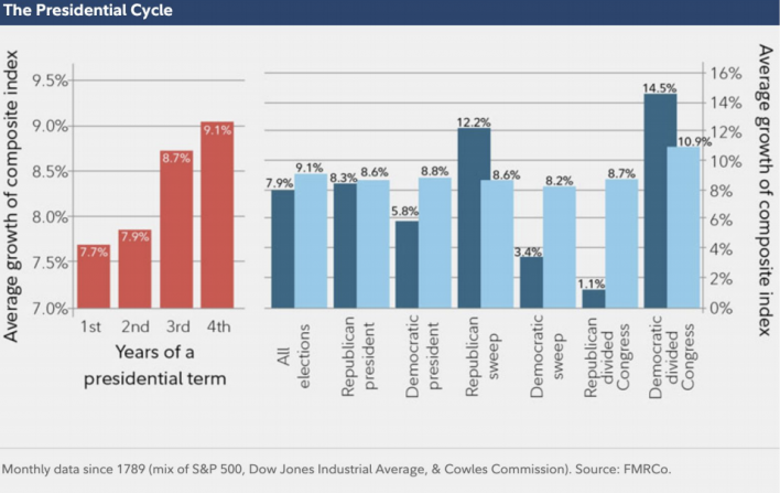 Stock market performance and the presidential cycle
