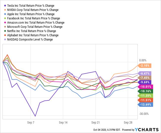 3rd Quarter Technology Stock Performance