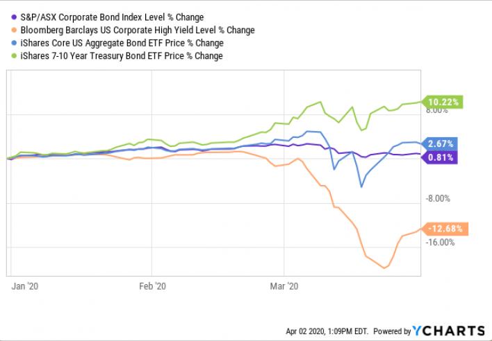 Fixed Income Market Volatility