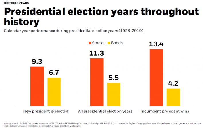 Presidential election years throughout history