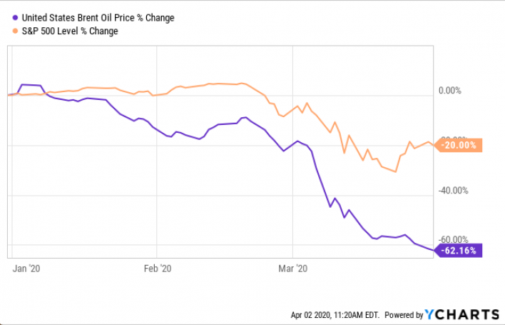 Oil vs S&P 500